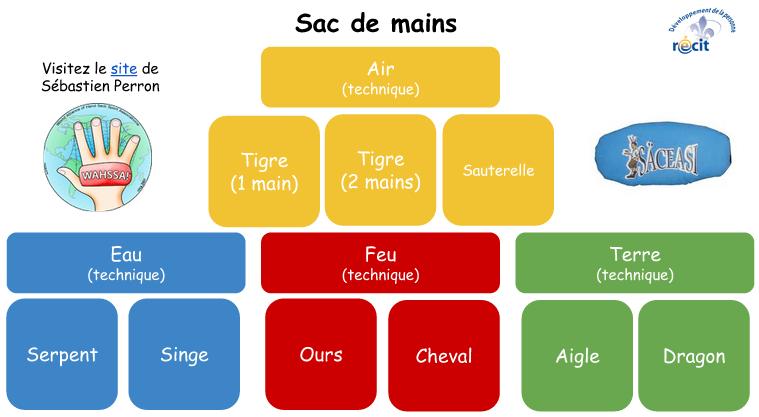 Sacdemains